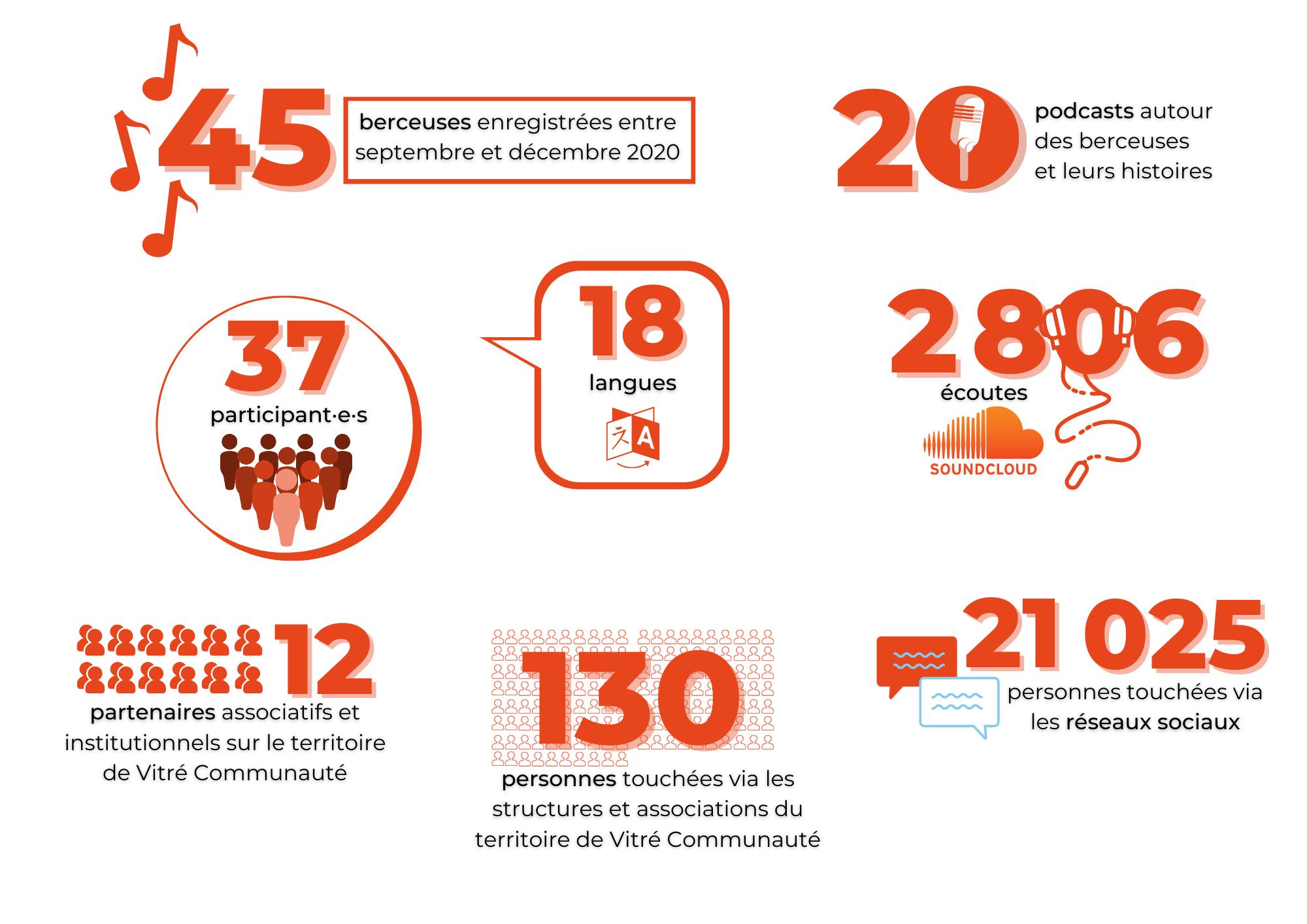 Infographie présentant les résultats du projet Le monde en berceuses